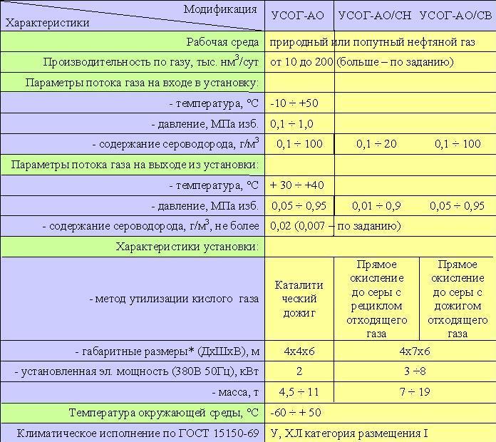 УСОГ-АО модульные установки