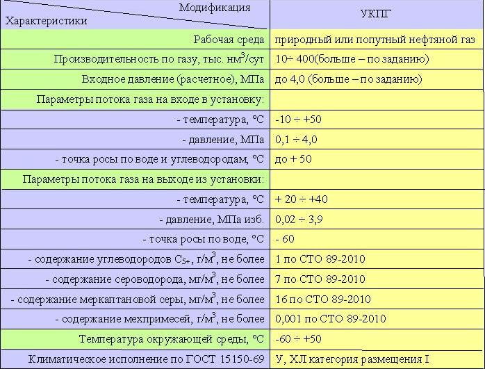 Сырьевой газ (А)в смеси с
